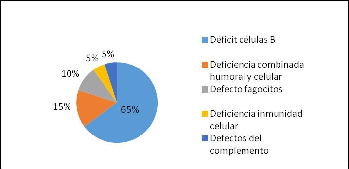 hiposplenia síntomas de diabetes